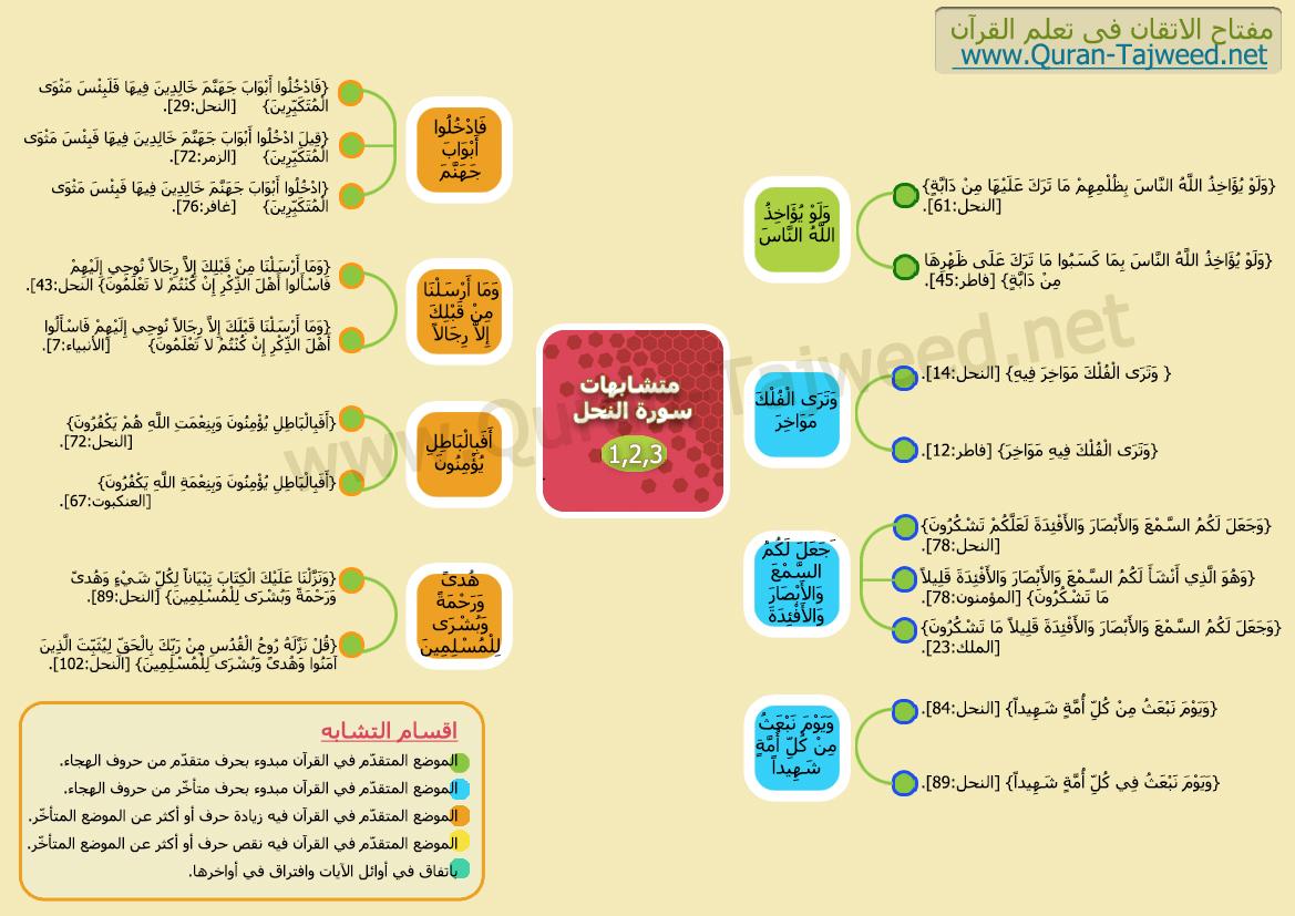 متشابهات سورة النحل تجويد القرآن الكريم