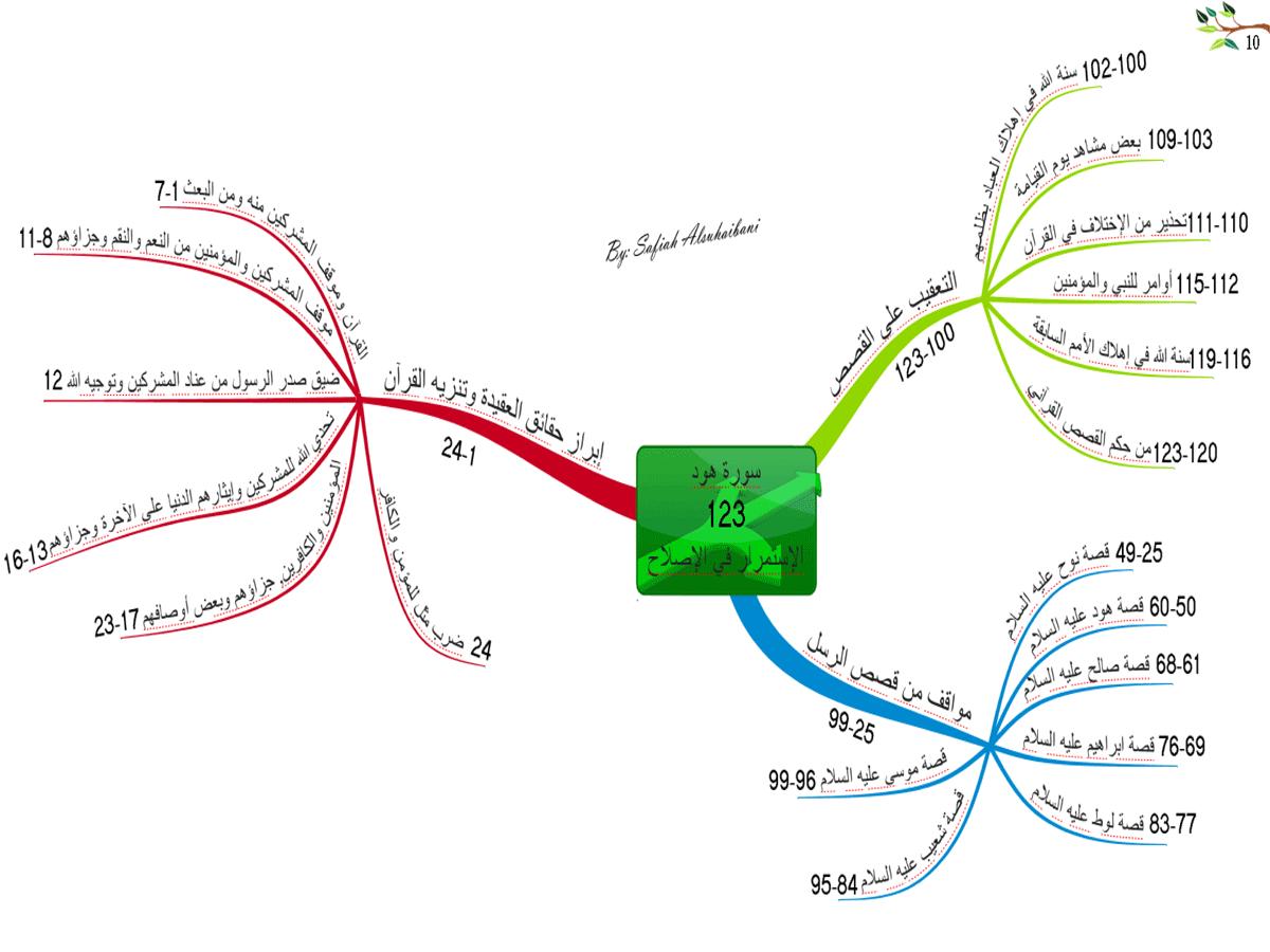 الخرائط الذهنية لسور القرآن الكريم * متجدد * 10