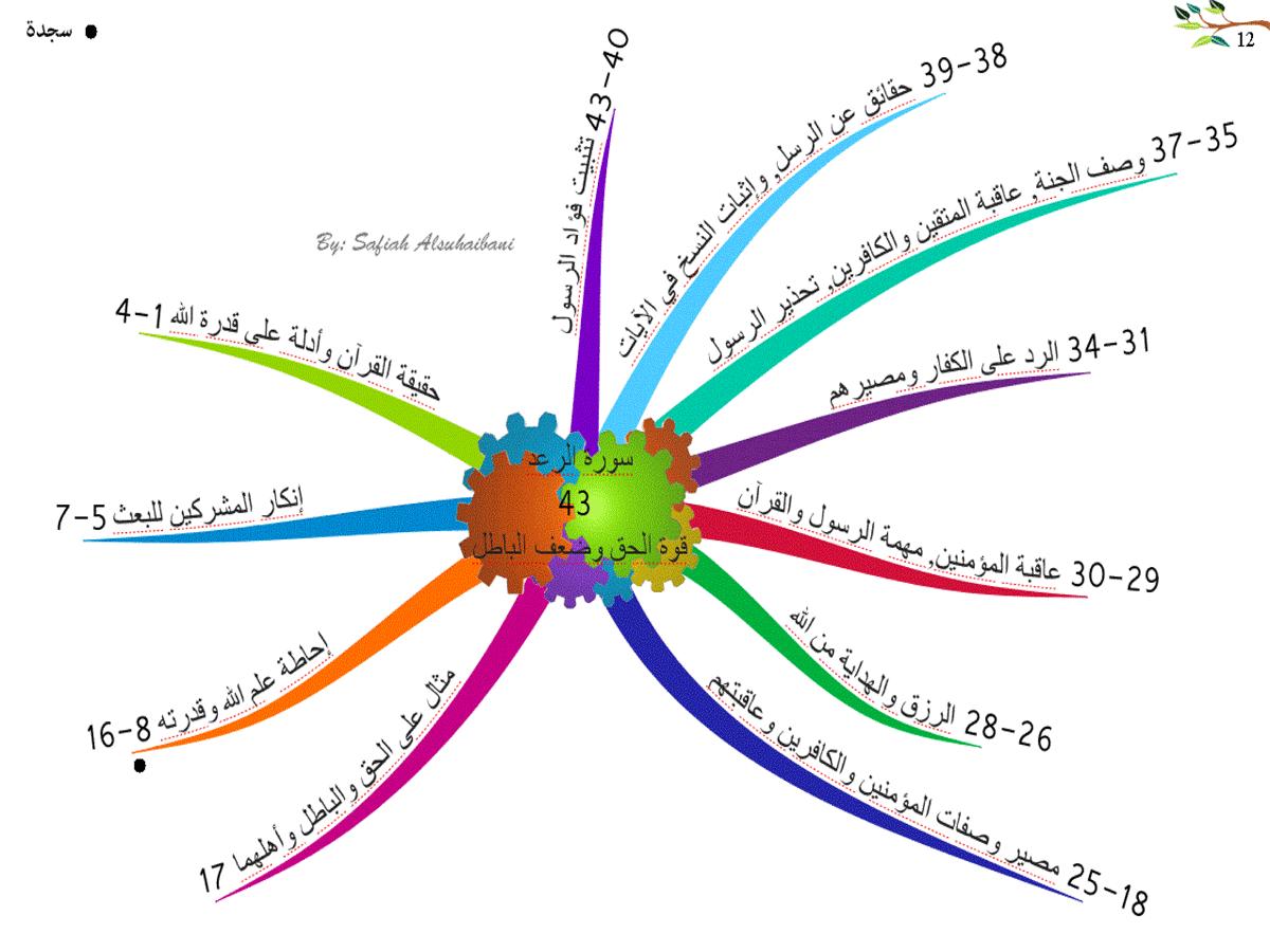 الخرائط الذهنية لسور القرآن الكريم * متجدد * 12