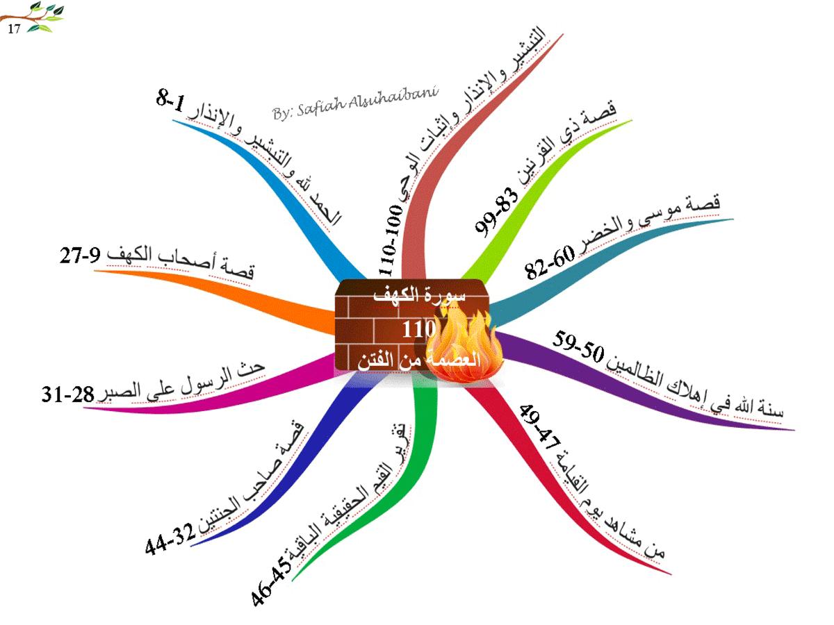 الخرائط الذهنية لسور القرآن الكريم * متجدد * 17