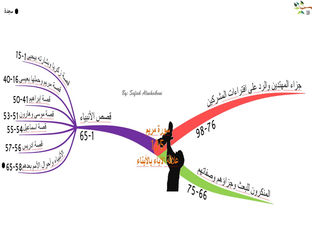 الخرائط الذهنية لسور القرآن الكريم * متجدد * 18