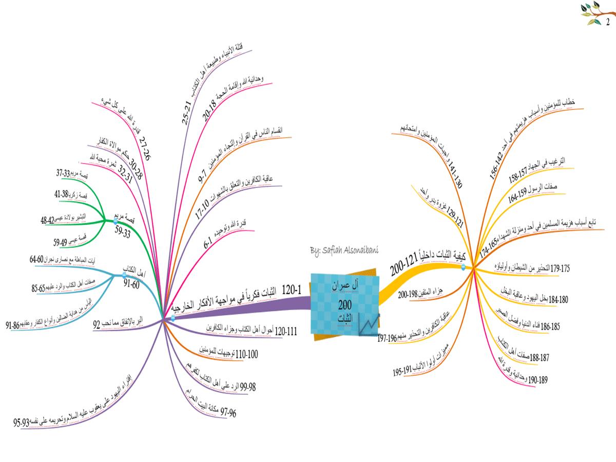 الخرائط الذهنية لسور القرآن الكريم * متجدد * 2