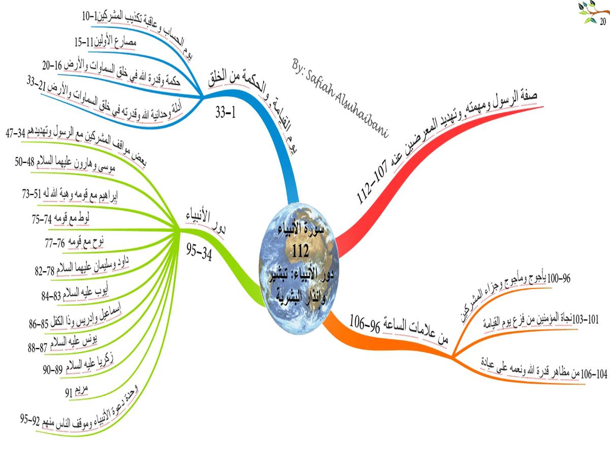 الخرائط الذهنية لسور القرآن الكريم * متجدد * 20