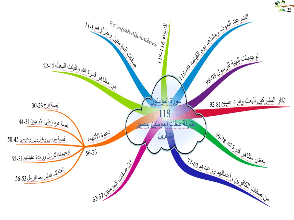 الخرائط الذهنية لسور القرآن الكريم * متجدد * 22
