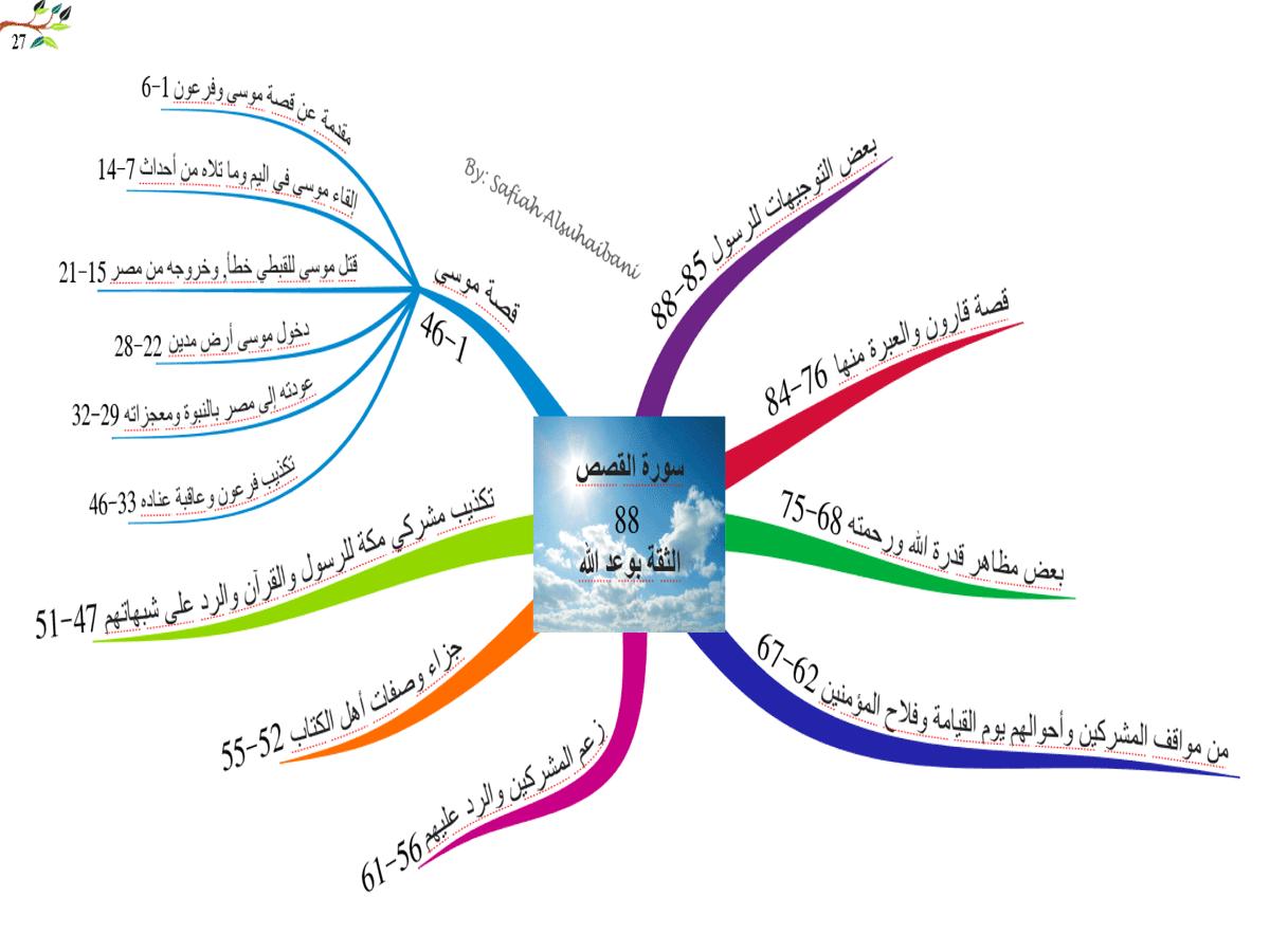 الخرائط الذهنية لسور القرآن الكريم * متجدد * 27