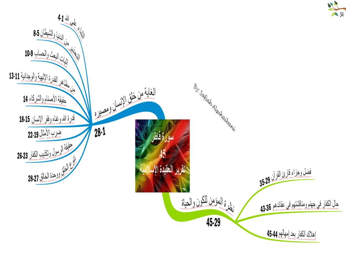 الخرائط الذهنية لسور القرآن الكريم * متجدد * 34