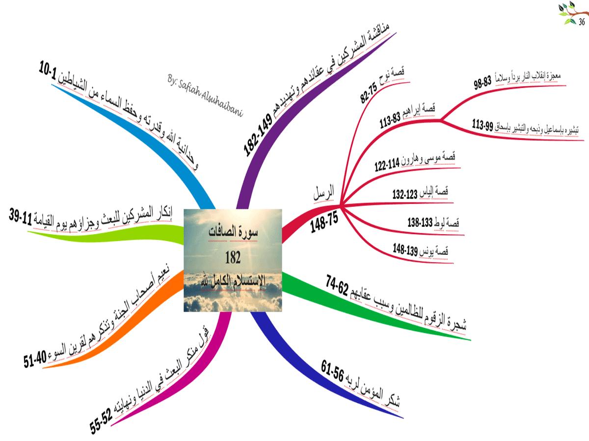 الخرائط الذهنية لسور القرآن الكريم * متجدد * 36