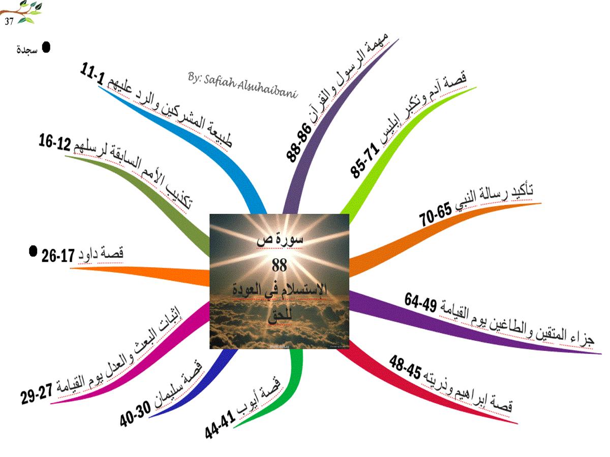 الخرائط الذهنية لسور القرآن الكريم * متجدد * 37
