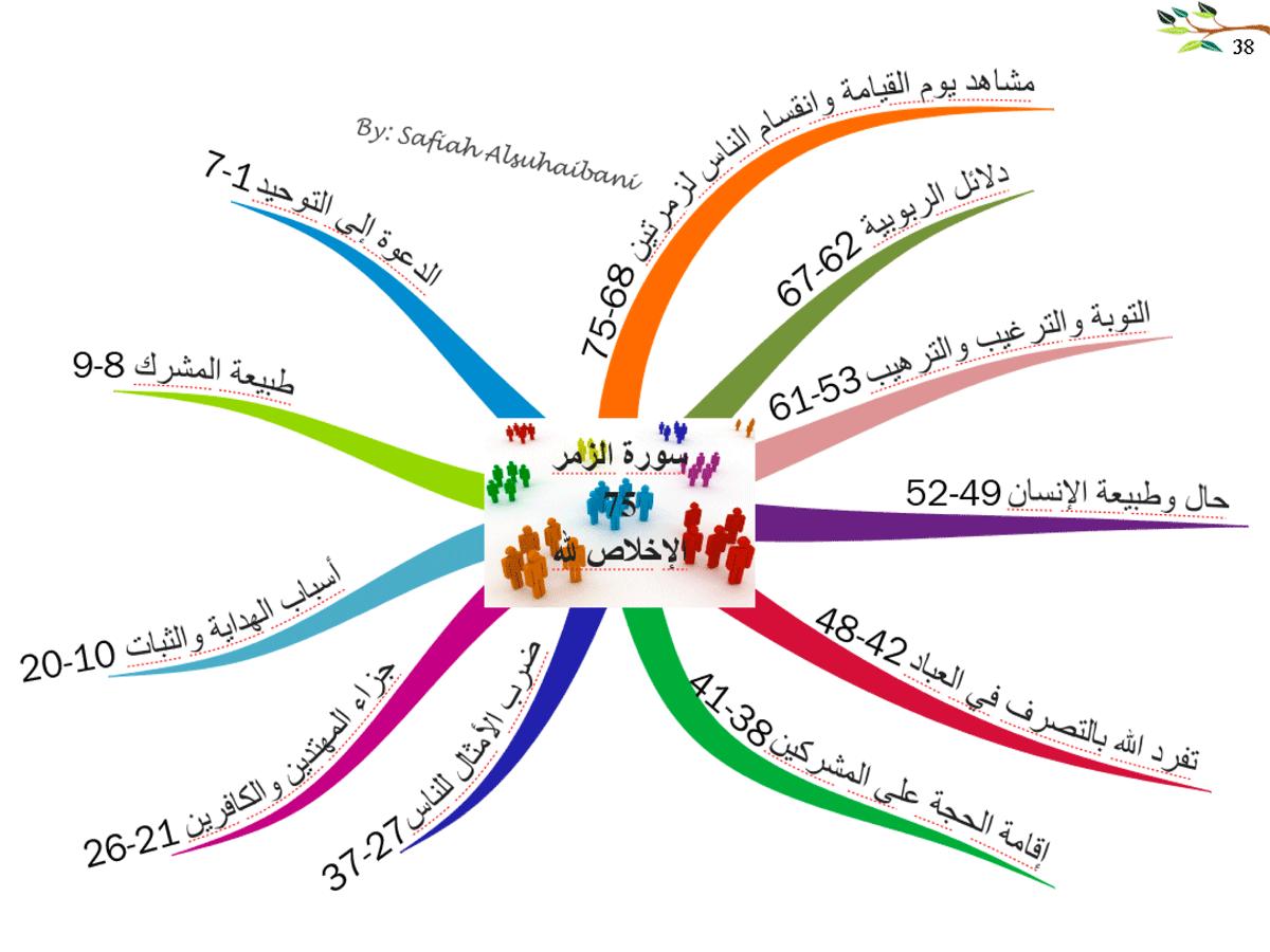 الخرائط الذهنية لسور القرآن الكريم * متجدد * 38