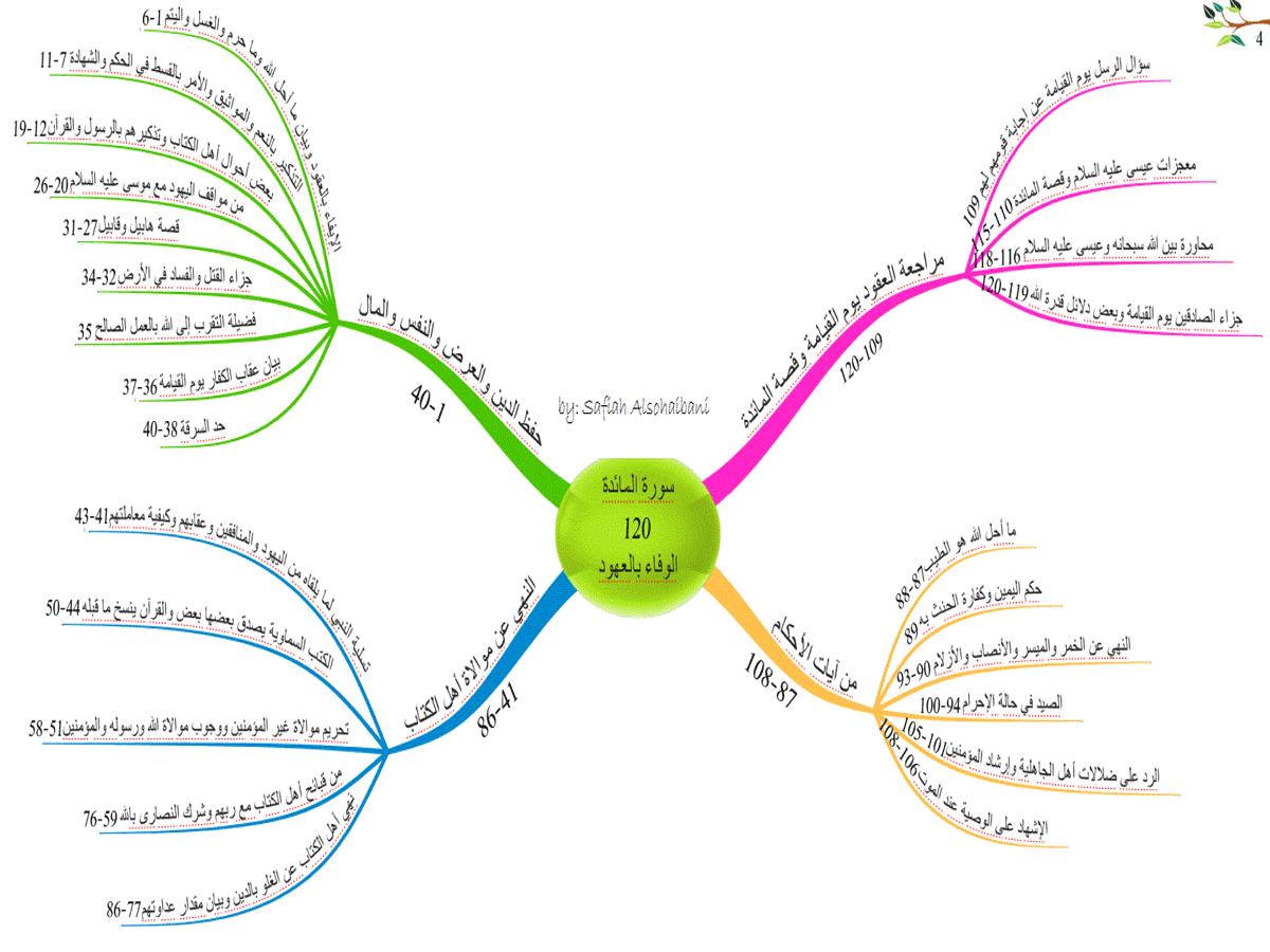 الخرائط الذهنية لسور القرآن الكريم * متجدد * 4