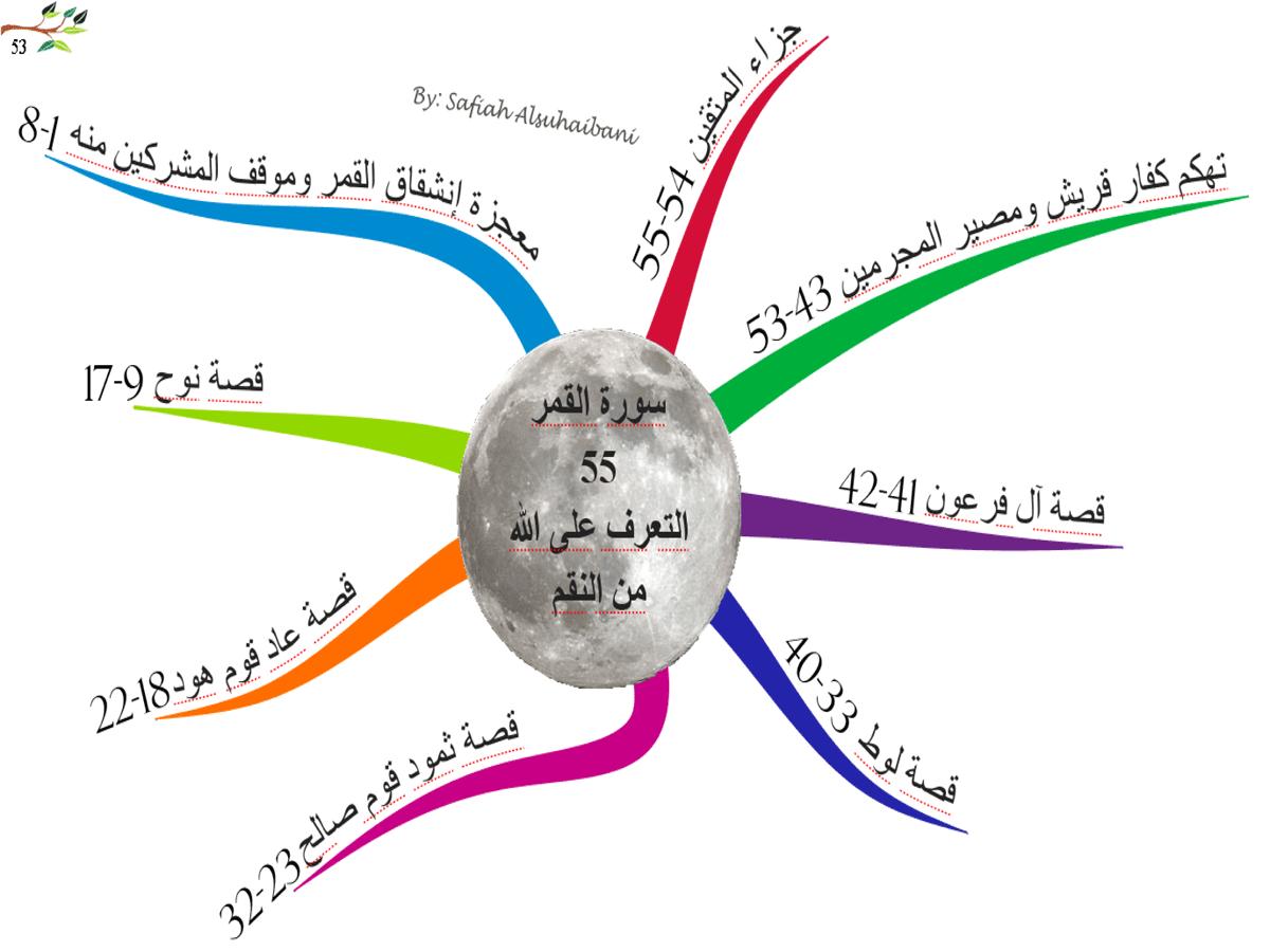 خريطة ذهنية لسورة القمر 53.png